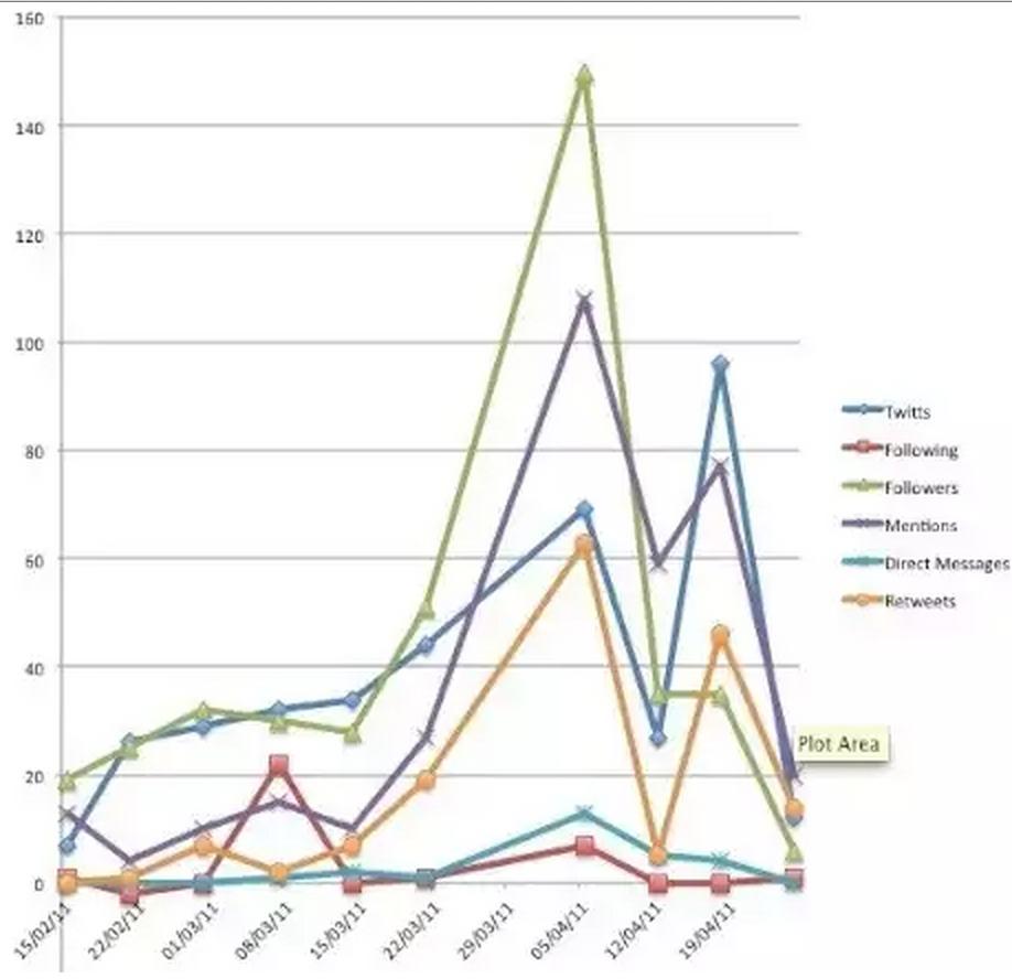 Utilizando redes sociais para dinamizar eventos [gráfica]