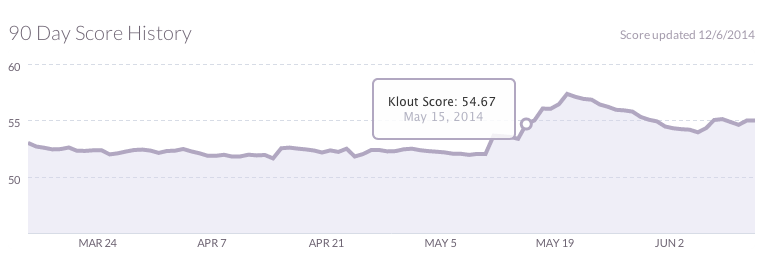 Evolución do meu índice klout nas últimas semanas