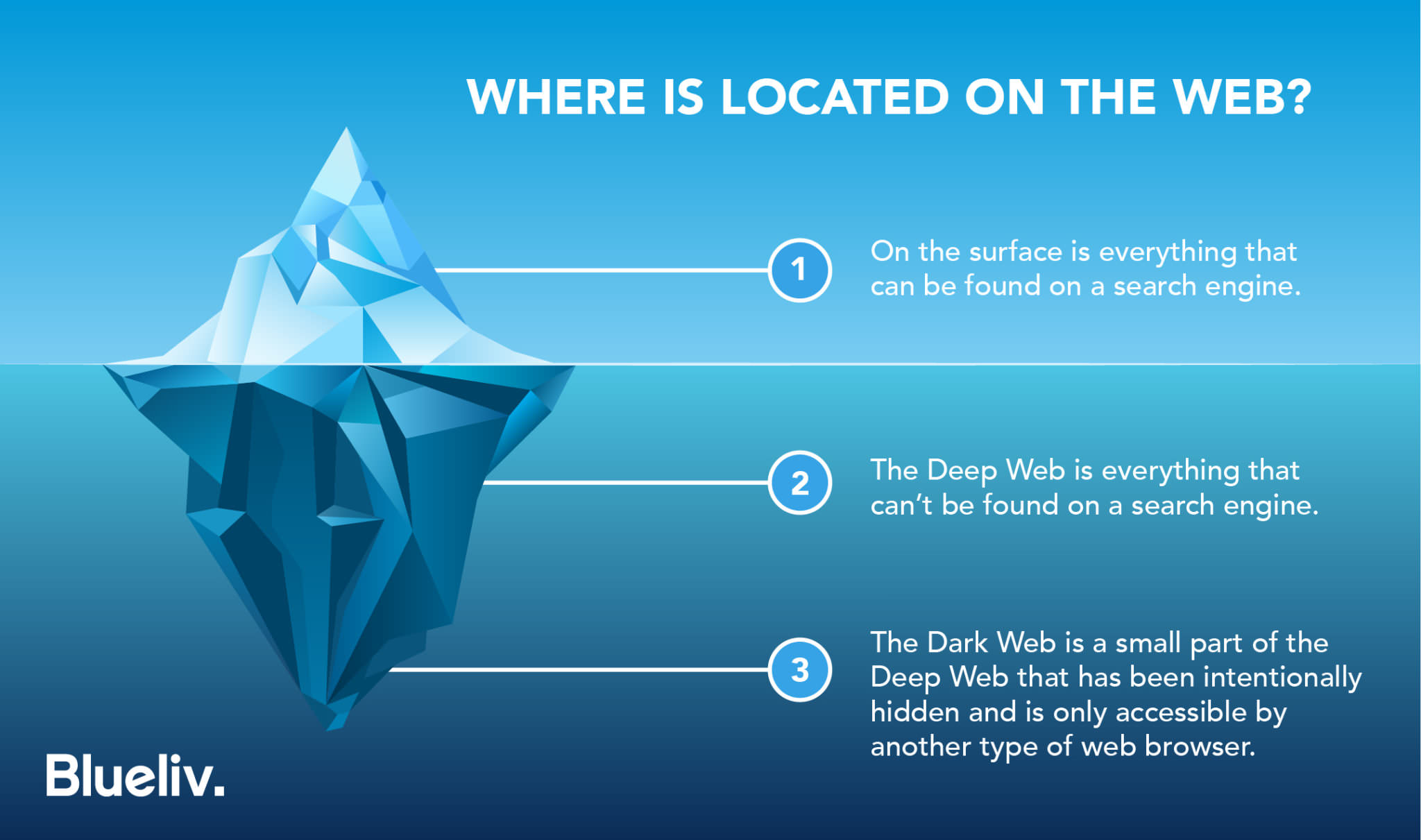 Infographics Blueliv Darkweb 01