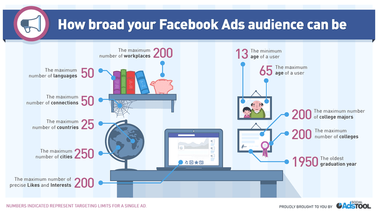 facebook advertising audience infographic 768x6400 1